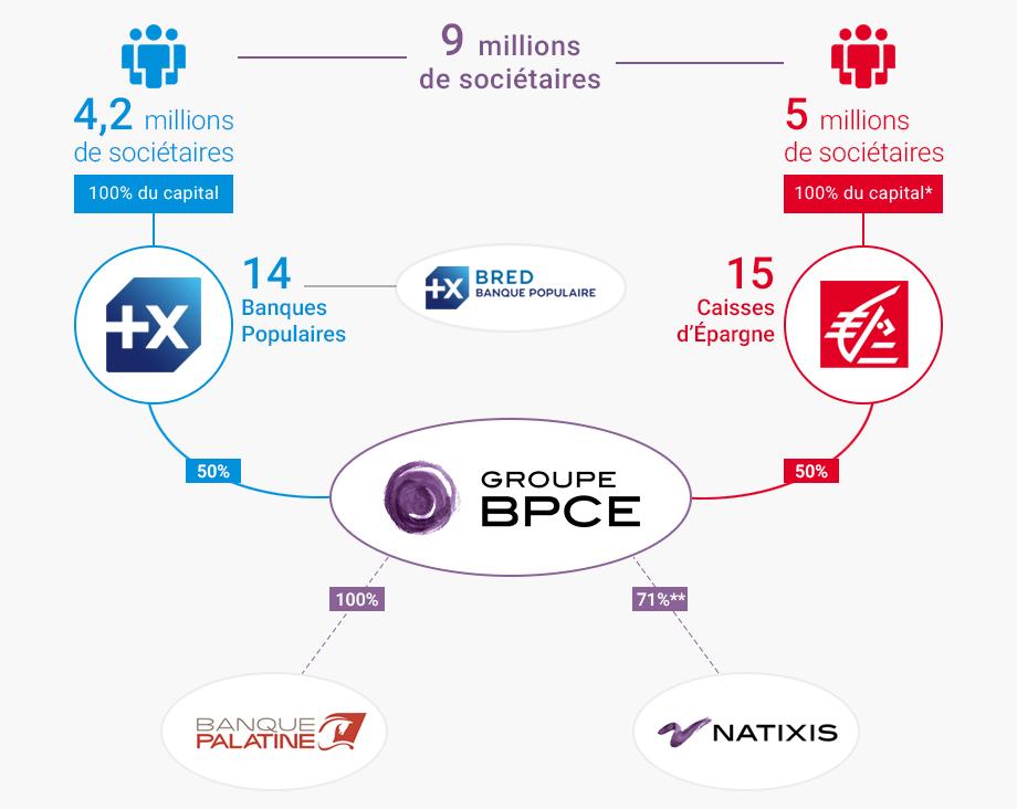organisation Groupe BPCE